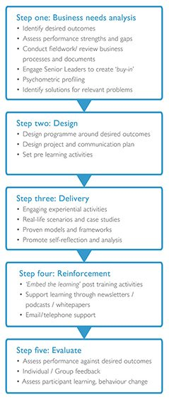 outstand-design-process